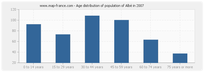 Age distribution of population of Albé in 2007