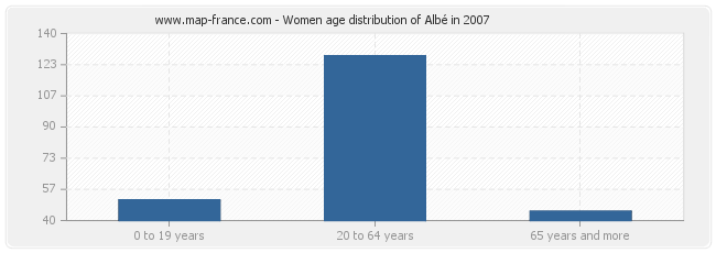 Women age distribution of Albé in 2007