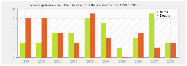 Albé : Number of births and deaths from 1999 to 2008