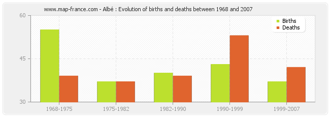 Albé : Evolution of births and deaths between 1968 and 2007