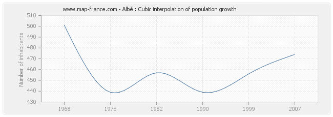 Albé : Cubic interpolation of population growth