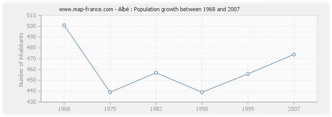 Population Albé