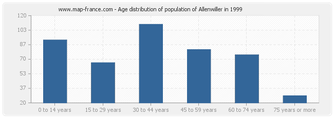 Age distribution of population of Allenwiller in 1999