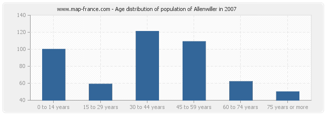Age distribution of population of Allenwiller in 2007