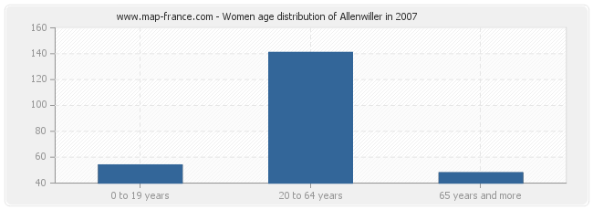 Women age distribution of Allenwiller in 2007