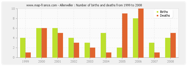 Allenwiller : Number of births and deaths from 1999 to 2008