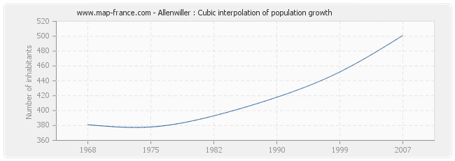 Allenwiller : Cubic interpolation of population growth