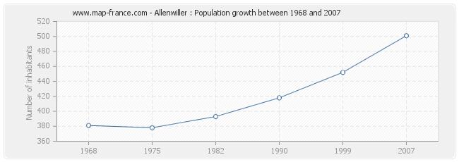 Population Allenwiller