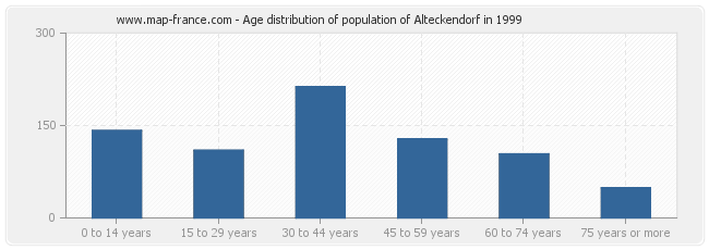 Age distribution of population of Alteckendorf in 1999