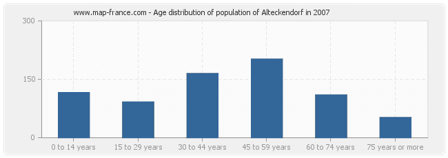 Age distribution of population of Alteckendorf in 2007