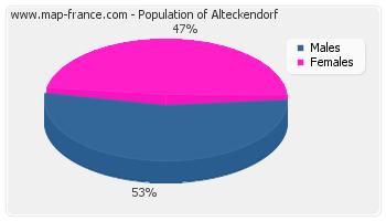 Sex distribution of population of Alteckendorf in 2007