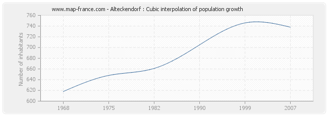Alteckendorf : Cubic interpolation of population growth