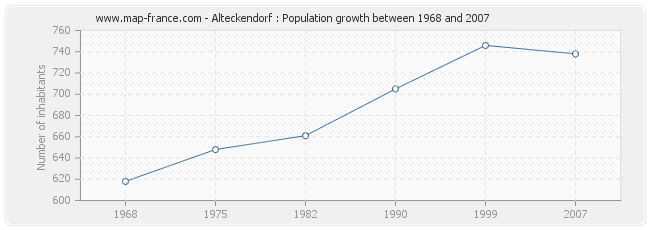 Population Alteckendorf