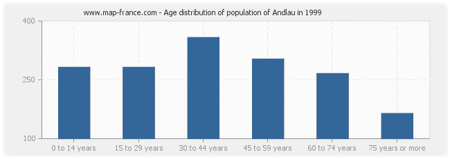 Age distribution of population of Andlau in 1999