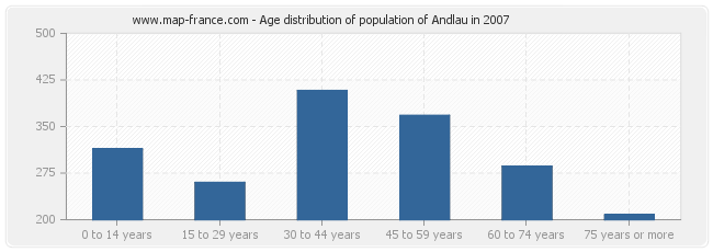 Age distribution of population of Andlau in 2007