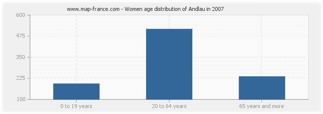 Women age distribution of Andlau in 2007