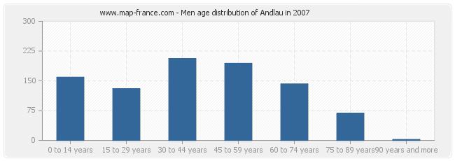 Men age distribution of Andlau in 2007