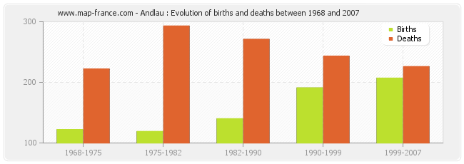 Andlau : Evolution of births and deaths between 1968 and 2007