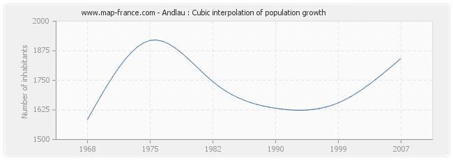 Andlau : Cubic interpolation of population growth