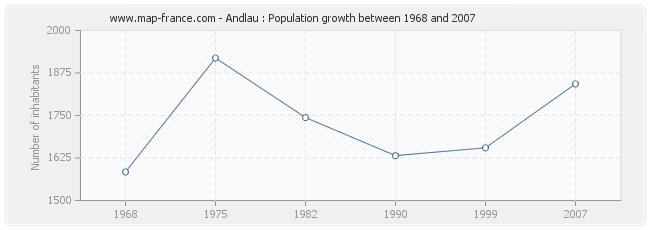 Population Andlau