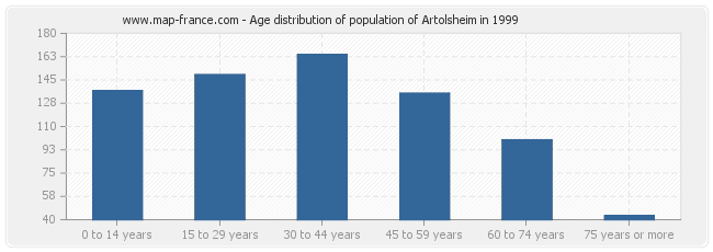 Age distribution of population of Artolsheim in 1999
