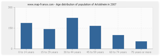 Age distribution of population of Artolsheim in 2007
