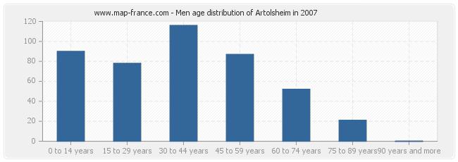 Men age distribution of Artolsheim in 2007