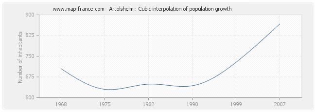 Artolsheim : Cubic interpolation of population growth