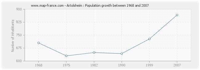 Population Artolsheim