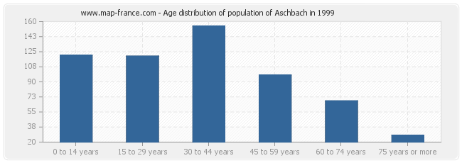 Age distribution of population of Aschbach in 1999