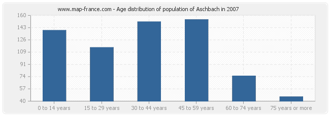 Age distribution of population of Aschbach in 2007