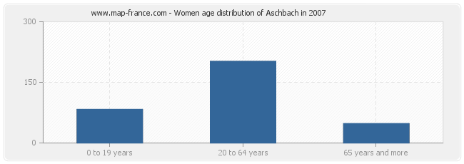 Women age distribution of Aschbach in 2007