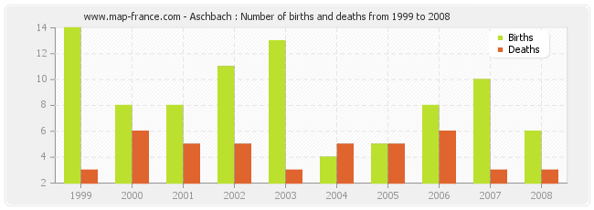 Aschbach : Number of births and deaths from 1999 to 2008