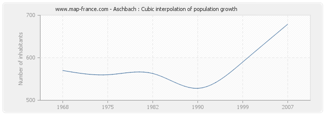 Aschbach : Cubic interpolation of population growth