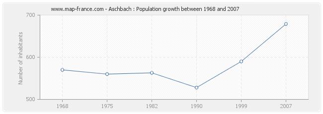 Population Aschbach