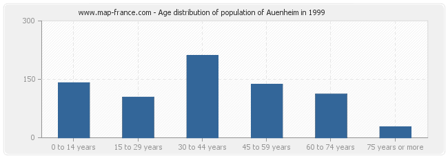 Age distribution of population of Auenheim in 1999