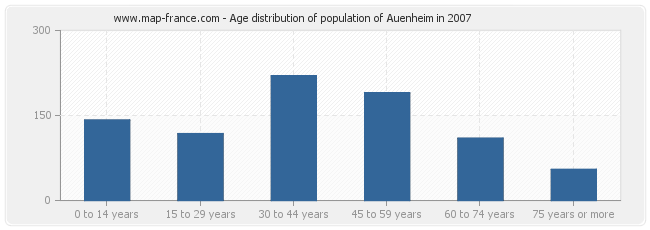 Age distribution of population of Auenheim in 2007