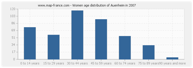 Women age distribution of Auenheim in 2007