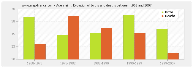 Auenheim : Evolution of births and deaths between 1968 and 2007
