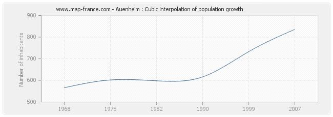 Auenheim : Cubic interpolation of population growth