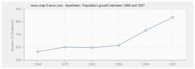 Population Auenheim
