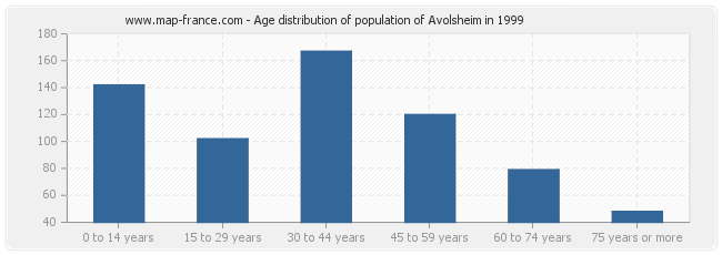 Age distribution of population of Avolsheim in 1999