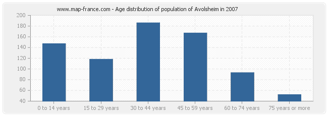Age distribution of population of Avolsheim in 2007