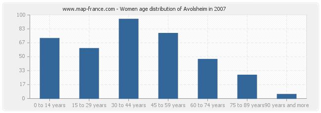 Women age distribution of Avolsheim in 2007