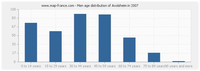 Men age distribution of Avolsheim in 2007