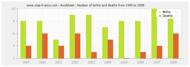 Avolsheim : Number of births and deaths from 1999 to 2008