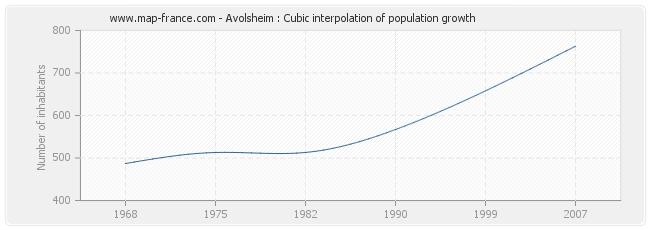 Avolsheim : Cubic interpolation of population growth