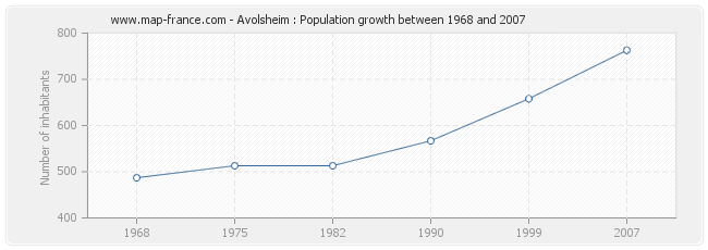 Population Avolsheim