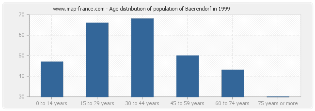 Age distribution of population of Baerendorf in 1999