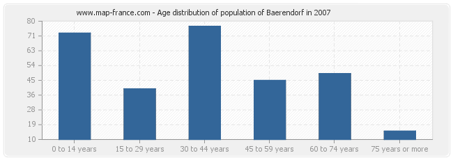 Age distribution of population of Baerendorf in 2007